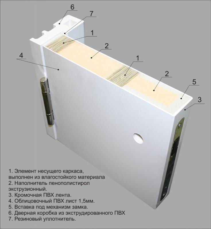 Конструкция дверь КАПЕЛЬ